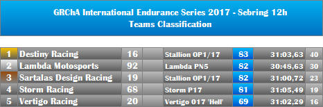 01-Sebring12h-Teams.png