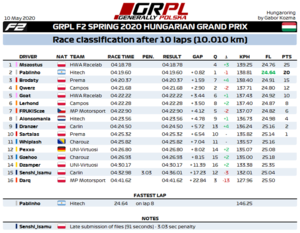 R6 - F2 Results.png