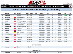 R8 - F2 Results.png