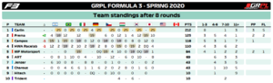 Standings Teams F3.png