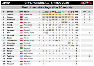 Standings Drivers F1.png