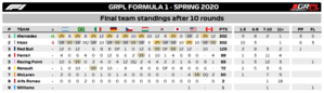 Standings Teams F1.png