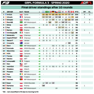 Standings Drivers F3.png